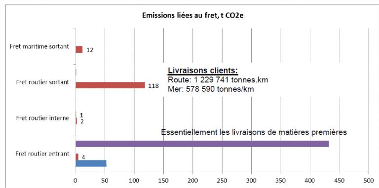 Bilan carbone exemple